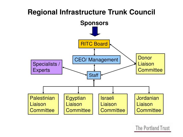 Regional Infrastructure Trunk Council