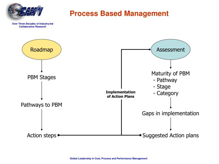 Process Based Management