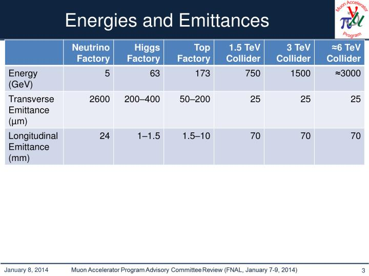 Energies and emittances