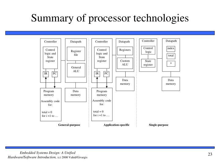 Summary of processor technologies