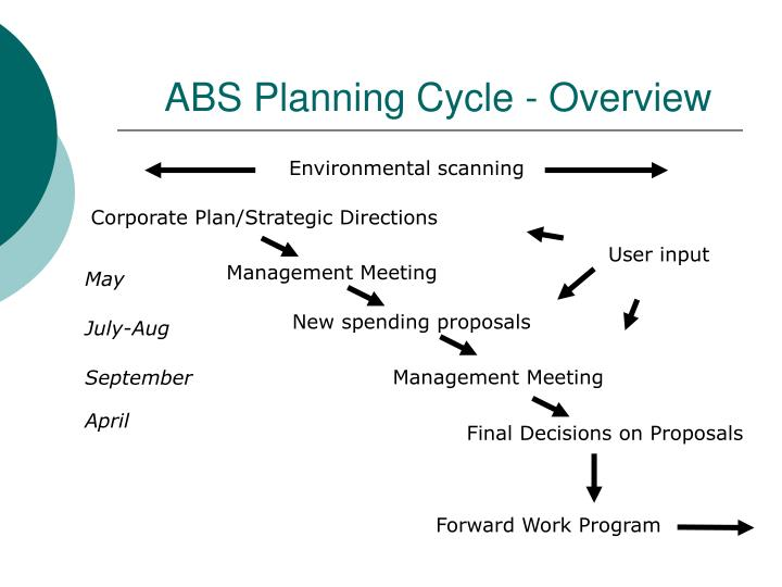 ABS Planning Cycle - Overview