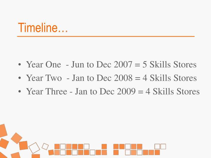 Timeline…