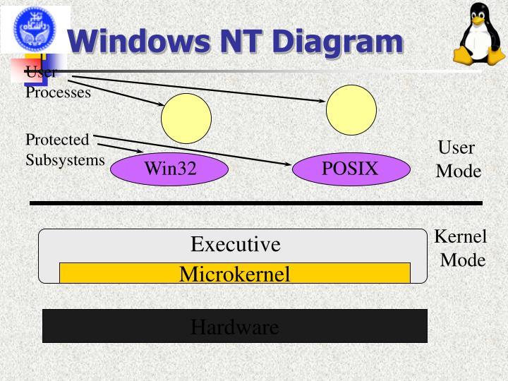 Windows NT Diagram