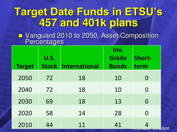 Target Date Funds in ETSU's 457 and 401k plans