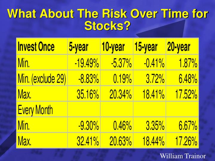 What About The Risk Over Time for Stocks?