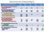 mdgs achievement of wakatobi regency