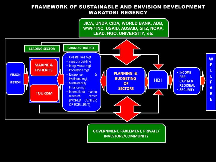 FRAMEWORK OF SUSTAINABLE AND ENVISION DEVELOPMENT