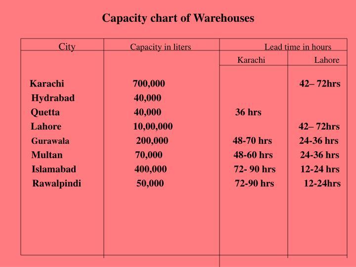 Capacity chart of Warehouses
