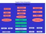 supply chain integration