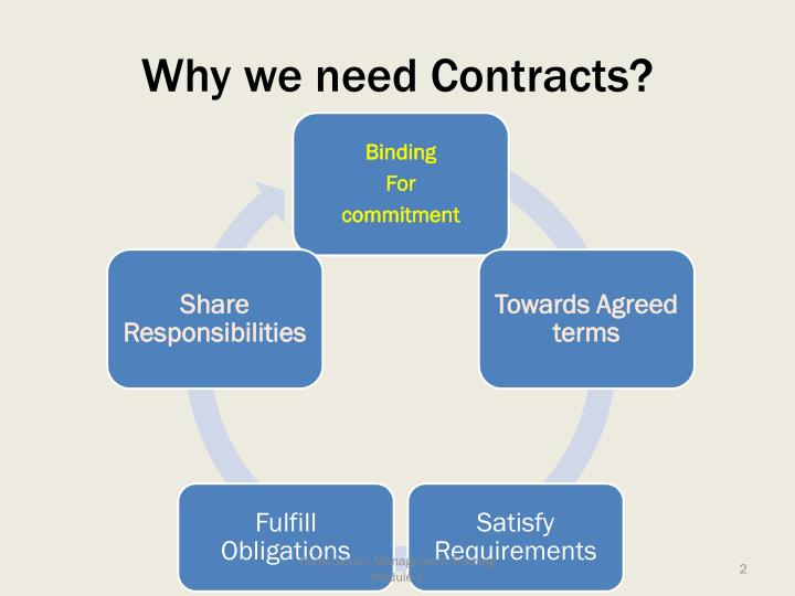 Why we need Contracts?