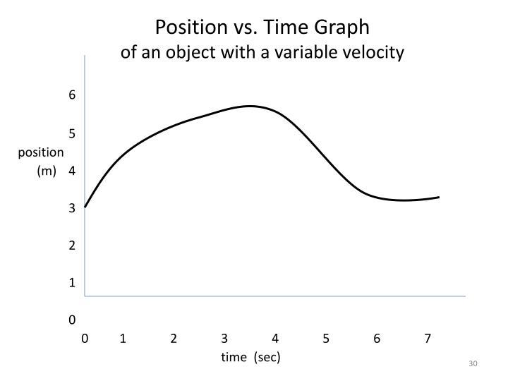 Position vs. Time