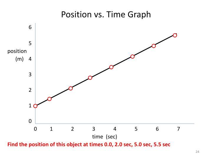 Position vs. Time Graph
