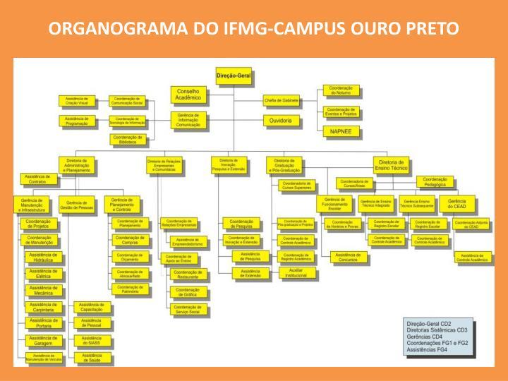 ORGANOGRAMA DO IFMG-CAMPUS OURO PRETO