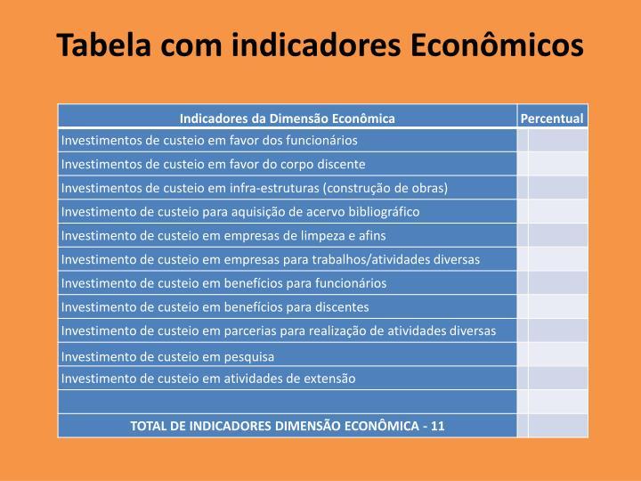 Tabela com indicadores Econômicos