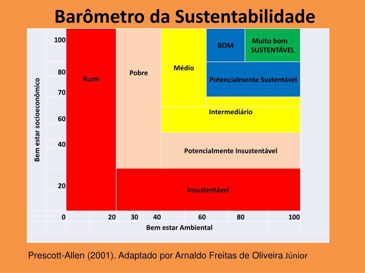 Barômetro da Sustentabilidade