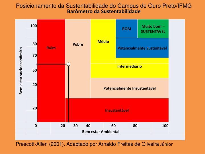 Posicionamento da Sustentabilidade do Campus de Ouro Preto/IFMG