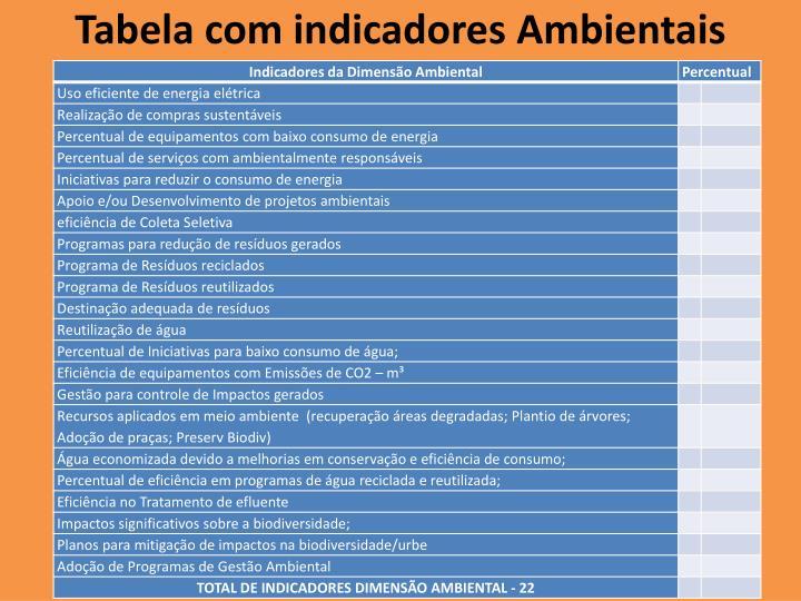 Tabela com indicadores Ambientais