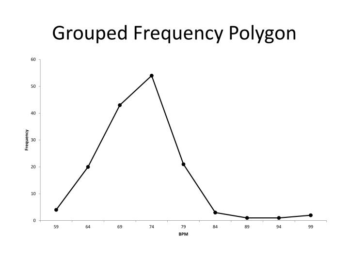 Grouped Frequency Polygon
