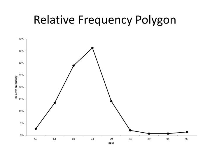 Relative Frequency Polygon