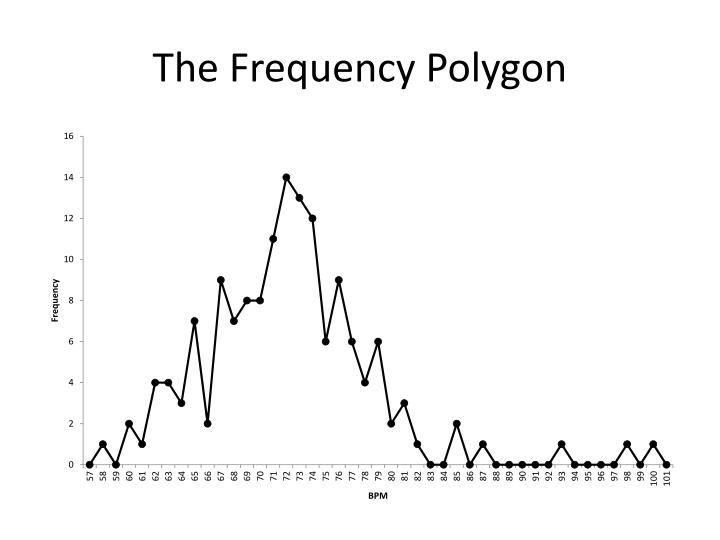 The Frequency Polygon