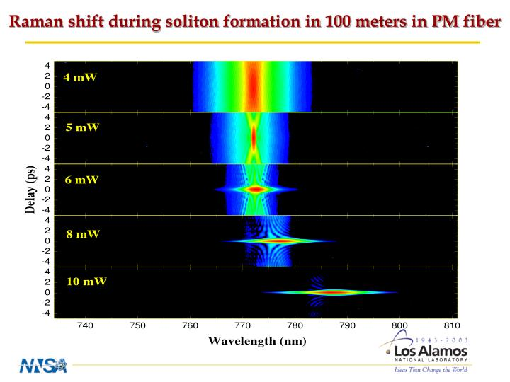 Raman shift during soliton formation in 100 meters in PM fiber
