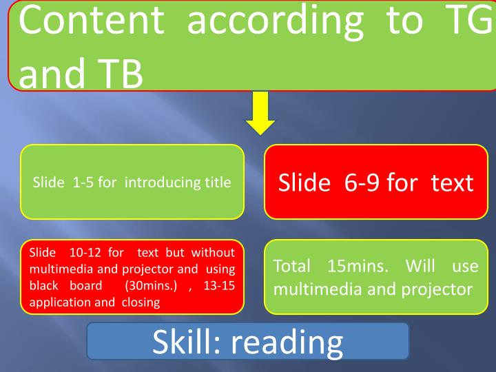 Content according to TG and TB