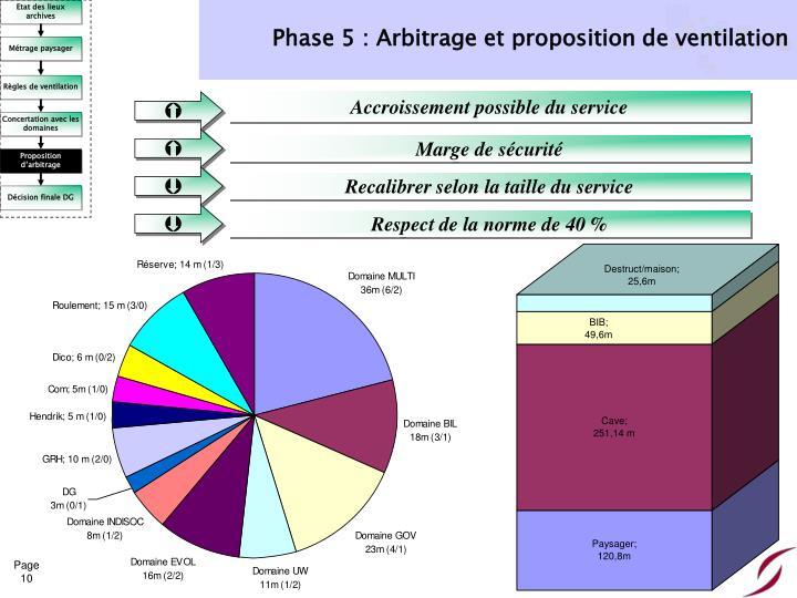 Phase 5 : Arbitrage et proposition de ventilation