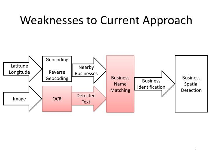Weaknesses to current approach