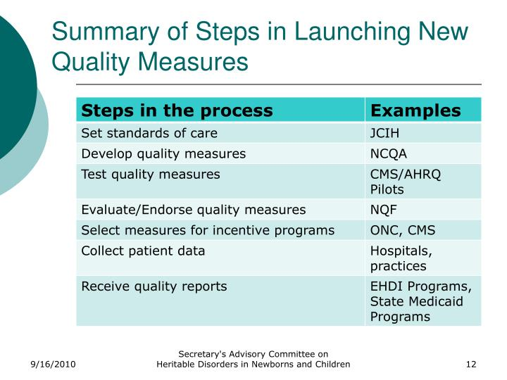 Summary of Steps in Launching New Quality Measures