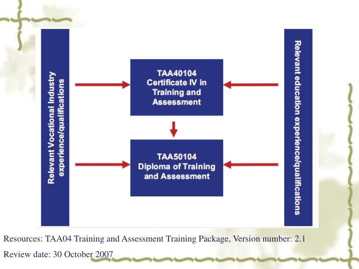Resources: TAA04 Training and Assessment Training Package, Version number: 2.1