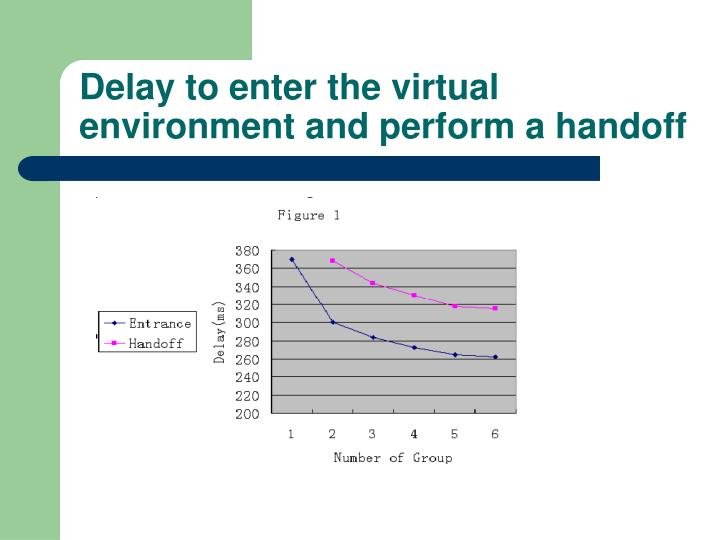 Delay to enter the virtual environment and perform a handoff