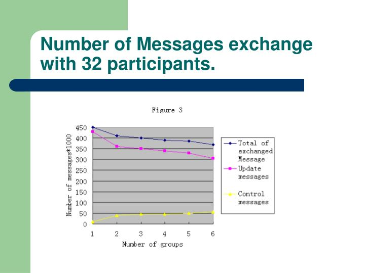 Number of Messages exchange with 32 participants.
