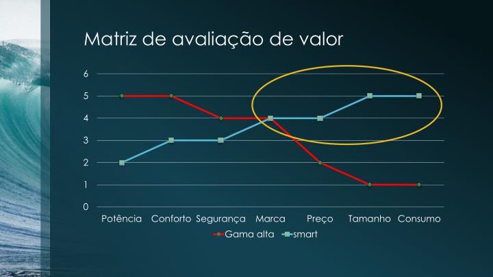 Matriz de avaliação de valor