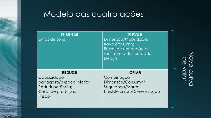 Modelo das quatro