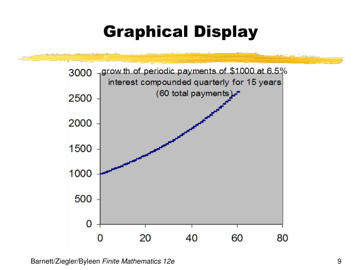 Graphical Display