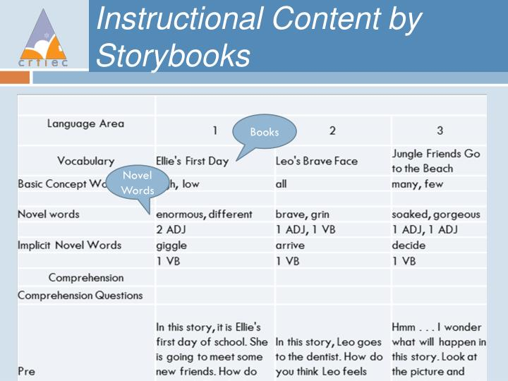 Instructional Content by Storybooks