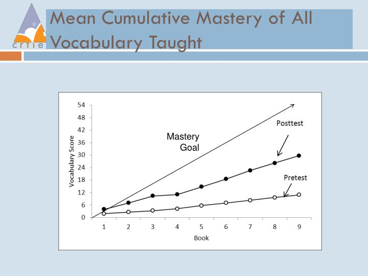 Mean Cumulative Mastery of All Vocabulary Taught