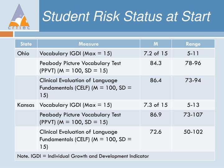Student Risk Status at Start