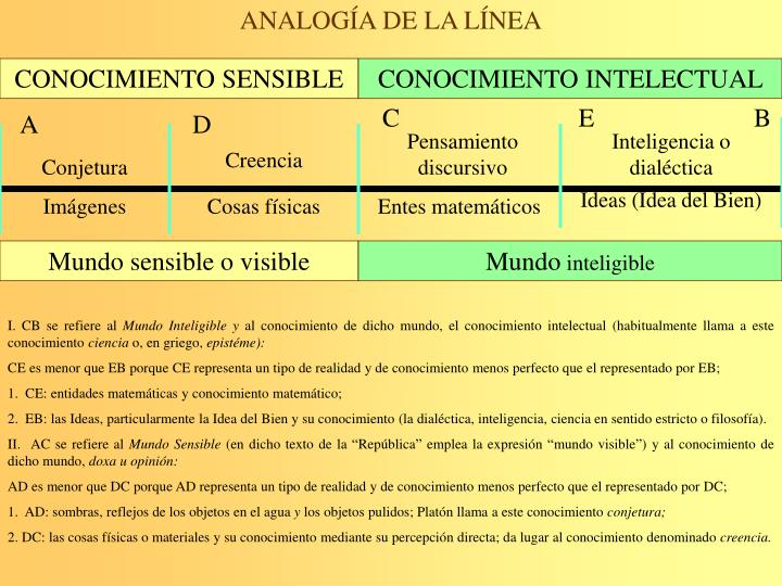 ANALOGÍA DE LA LÍNEA
