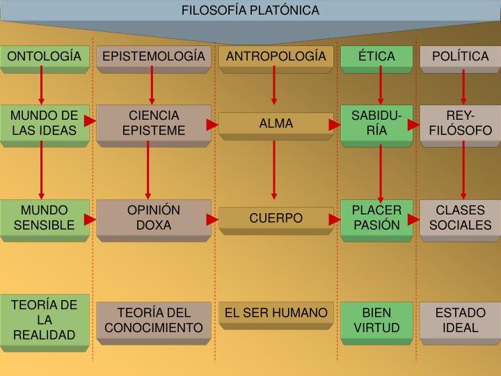 FILOSOFÍA PLATÓNICA