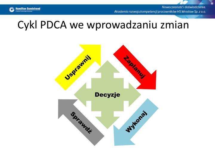 Cykl PDCA we wprowadzaniu zmian