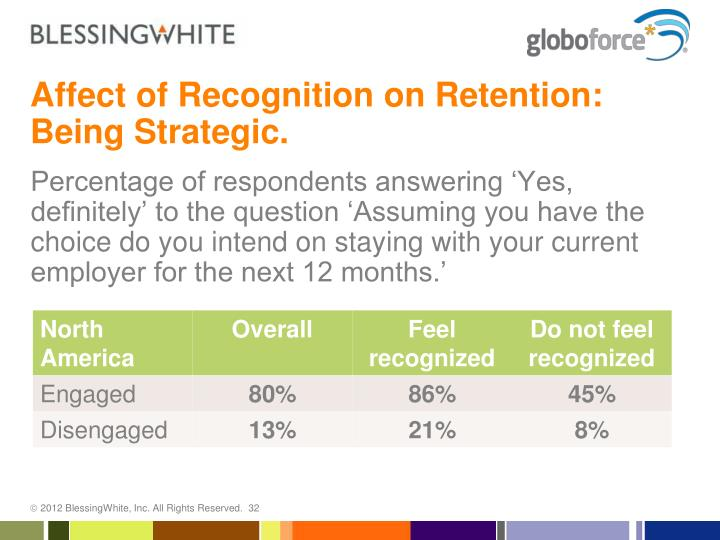 Affect of Recognition on Retention: