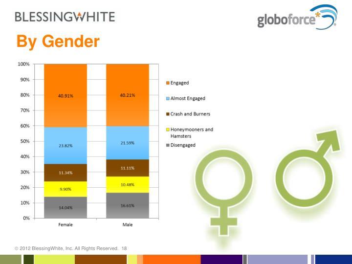By Gender