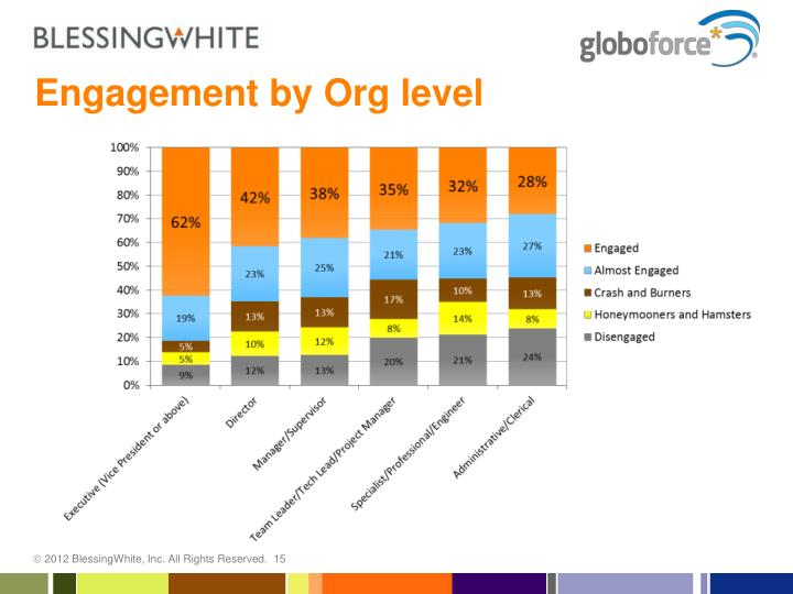 Engagement by Org level