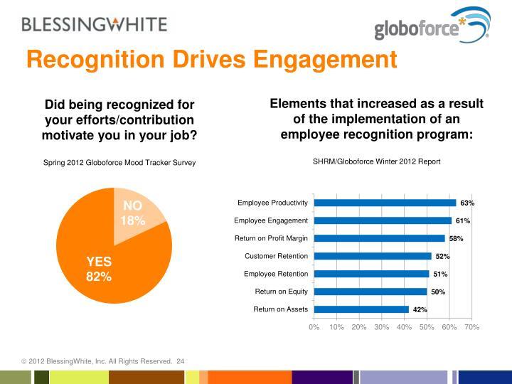 Recognition Drives Engagement