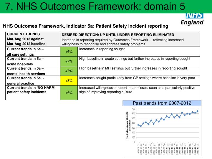 NHS Outcomes Framework, indicator 5a: Patient Safety incident reporting