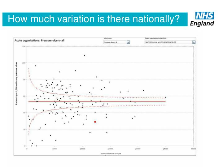 How much variation is there nationally?