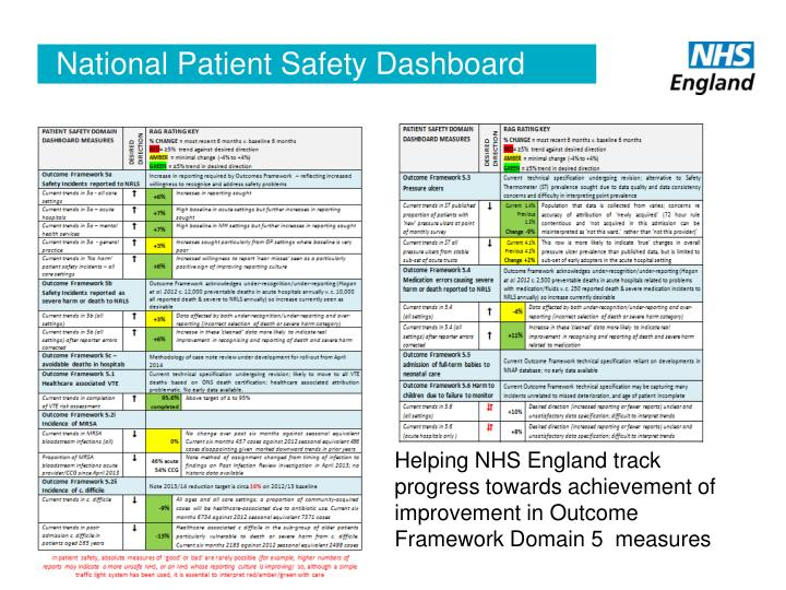 National Patient Safety Dashboard