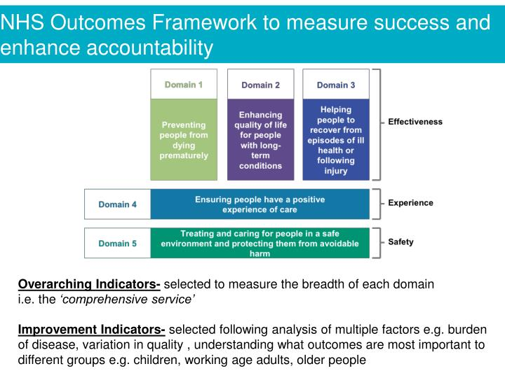 NHS Outcomes Framework to measure success and enhance accountability
