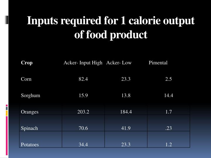 Inputs required for 1 calorie output of food product